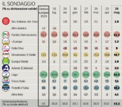 Sondaggio Pagnoncelli